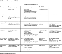 Itto Chart Pmp Pdf Trick Sheet On Project Management Itto S Input Tool