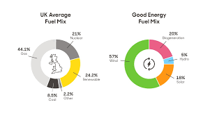 Uk Energy Sources Pie Chart Our Renewable Fuel Mix Home Grown Electricity Good Energy