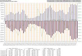 Cot Charts Subscription Page Free Cot Charts Cot