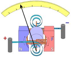 galvanometer diagram of d arsonval weston type galvanometer