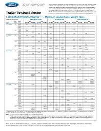 2015 Ford F150 Towing Capacity Information At El Paso