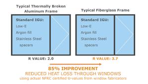 Window R Value Chart Why Fiberglass Cascadia Windows Doors