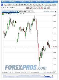 Sgx Nifty Intraday Chart Sgx Nifty Future Live Chart Watch Here Traderji Com