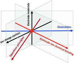 A Paradigm Of Storage Batteries Energy Environmental