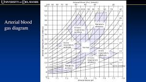 Stable Blood Gas Interpretation Chart Diagram For Blood Gas Wiring Diagrams