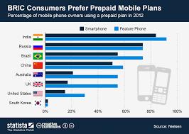 Chart Mobile Plan Chart Bric Consumers Prefer Prepaid Mobile Plans Statista
