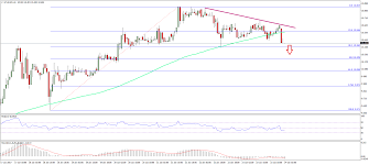 Eth Price Usd Chart Ethereum Price Technical Analysis Eth Usd To Decline Further