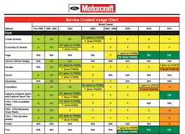 Ford Coolant Chart Coolant Chart Ford Trucks Com