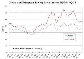 European Sawlog Prices Declining Espi Index Down 6 6 Over