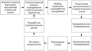 НОУ ИНТУИТ Лекция Стратегическое планирование Модель процесса стратегического планирования