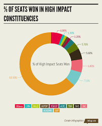 Social Media Pie Chart 2014 Social Media And Elections 2014 The Indian Election Blog