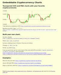 Embeddable Charts Steem Bitcoin Price Charts From Poloniex Steemit