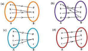 Range And Domain Domain Co Domain And Range Of Function Examples Of Functions