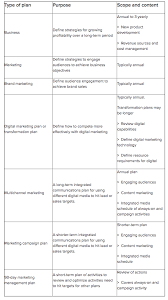 How To Structure An Effective Marketing Plan Smart Insights