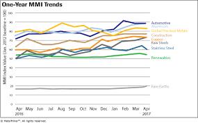 Monthly Report Price Index Trends April 2017 Steel