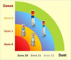 light towers are used in all types of applications generally gama de productos a prueba de explosion fabricados por patlite cumpliendo altos estandares y certificaciones