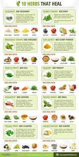 Food Chart For Ailments Herbs Health Remedies Medicinal