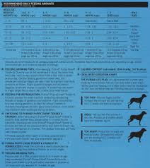Purina Puppy Feeding Chart Particular Purina Dry Dog Food Feeding Chart Purina Dog Food