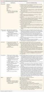 elder abuse nejm forms of elder abuse and clinical procedures for assessment by the physician