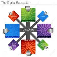 An Image Of A Digital Ecosystem Chart