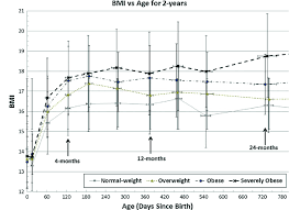 Healthy Weight Chart By Age And Gender Bmi Growth Patterns For All Weight Cohorts When Male And