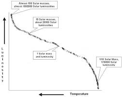 the mass luminosity diagram and main sequence lifetimesa hertzsprung russell diagram showing the masses and luminosities of selected main sequence stars