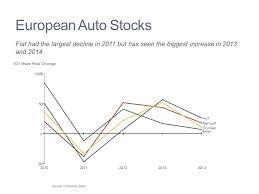 Stock Price Comparison Mekko Graphics