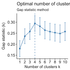 Method Of Procedure Template Best Determining The Optimal Number Of Clusters 48 Must Know Methods