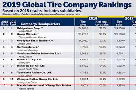 Tire Brand Ratings Chart Goodride