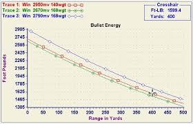 66 Most Popular 30 06 Balistics Chart