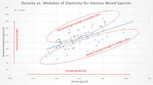 Getting Geeky With Wood Properties South Fork Timber
