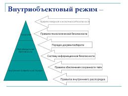 Правовые основы осуществления пропускного и внутриобъектового  Основные положения Пропускной режим