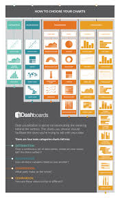 Different Types Of Charts And Graphs How To Choose Your Charts Infographic Idashboards Blog