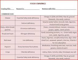Sacred Space Learning Community Why We Crave Certain Foods