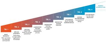 Technology Readiness Level What Is Trl Climate Innovation Window