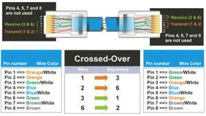 color coding of straight and crossover cable network kings they differ only in connection sequence that is which color is on which pin not in the definition of what electrical signal is on a particular color