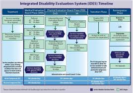 Va Disability Percentage Chart 2015 Integrated Disability Evaluation System Health Mil