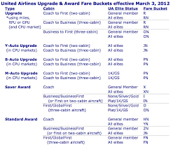 United Airlines Shares Chart The New United Airlines Upgrade Award Fare Buckets