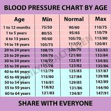 What Is A Normal Blood Pressure Reading Blood Pressure
