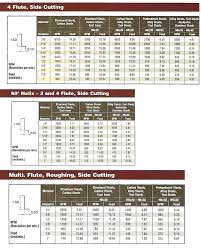 Carbide Drill Speeds And Feeds Chart Spade Drill Speeds And Feeds Belmoto Co