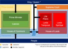 Uk Government Hierarchy Chart Politics Of The United Kingdom Wikipedia