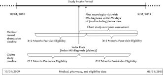 Multiple Sclerosis Chart Understanding The Patients Journey In The Diagnosis And