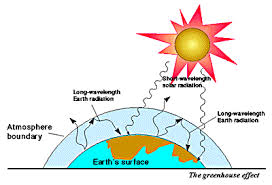Environment For Kids Global Warming