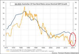 Australian Charts 2015 Long Term Interest Rates Vs Nominal Gdp Growth Redux