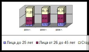 Отчет по практике Отчет по производственной практике гостиничное  Рис 2 4 Структура персонала предприятия по возрастному признаку %