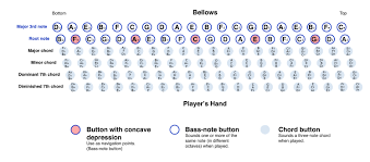 Stradella Bass System Wikipedia