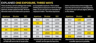 Camera Iso Chart The Exposure Triangle Aperture Shutter Speed And Iso