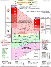 Female Blood Pressure Chart Vitamin Chart For Women Adults Pressure Article