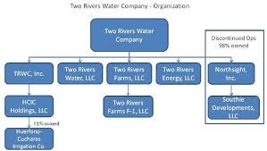 Two Rivers Water Farming Co Form 10 K March 29 2011