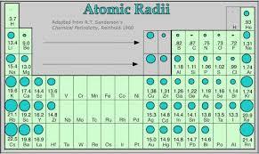 atomic radii chart